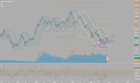 CADJPY: About to pitch down