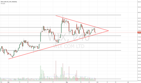 WIX: Continues to coil up