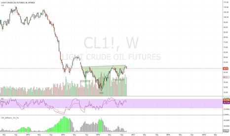 CL1!: Oil Head and Shoulders inverted