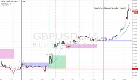 GBPUSD: Watch for reversal