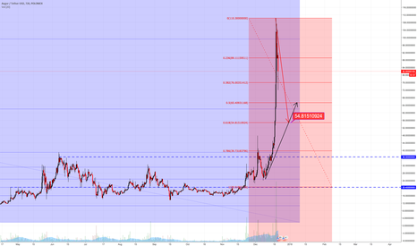 REPUSDT: REPUSDT Poloniex Still Heading Downside