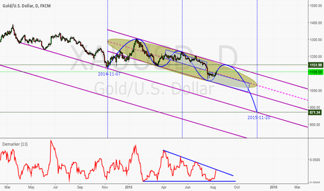XAUUSD: Gold price will swing this range until end of 2015