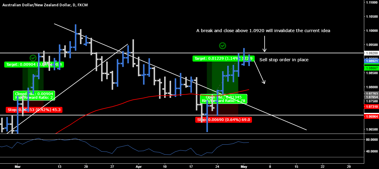 AUD.NZD - Sell Stop Order