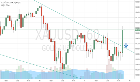 XAUUSD: Gold pullback and wait for confirmation
