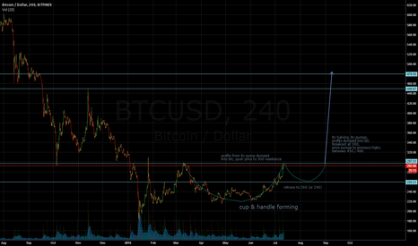 BTCUSD: Bitcoin 6-Month Cup & Handle & Breakout