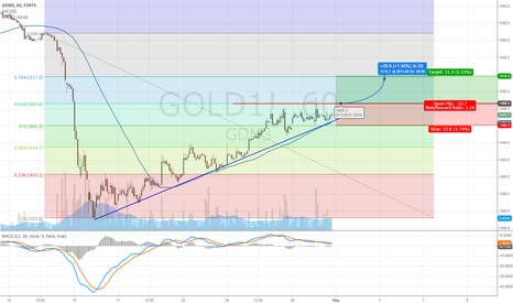 GOLD1!: Gold
