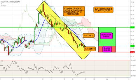 VLY: VLY- Call Trade- Setting Up 1 (Risk) To 3 (Reward) Trade