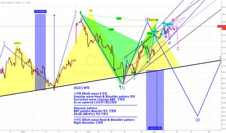 CL1!: [CL1!] WTI  Elliott wave & Hamonic pattern & Impulse wave (매도패턴)