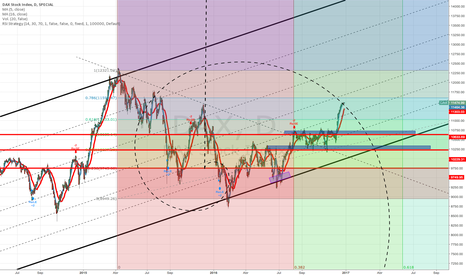 DAX: i will not said any thing just put my chart