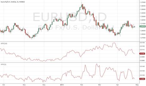 EURUSD: Euro Big Moves Ahead