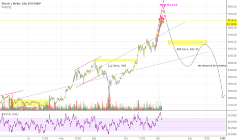 BTCUSD: No Bitcoins for Christmas