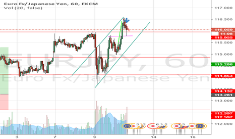 EURJPY: Downtrend to prior support in USDJPY