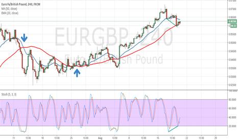 EURGBP: EURGBP Divergence on H4