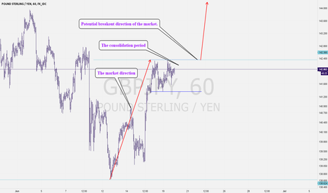 GBPJPY: A Bullish Breakout GBPJPY Pattern 