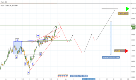 BTCUSD: BTC USD (ONLY ONE)