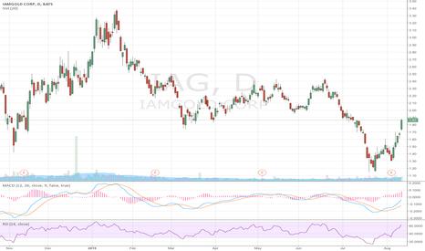 IAG: IAG GOLD increasing