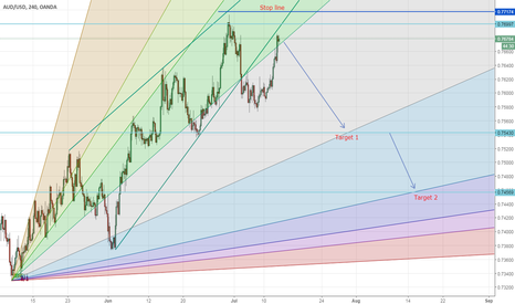 AUDUSD: AUD/USD Good time to open SHORT
