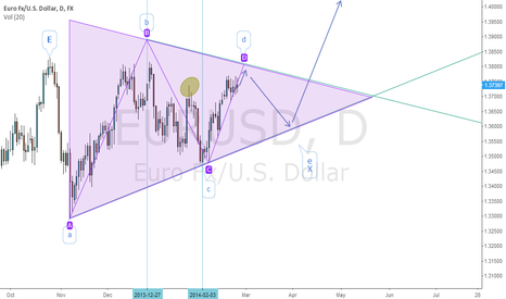 EURUSD: Riding the waves
