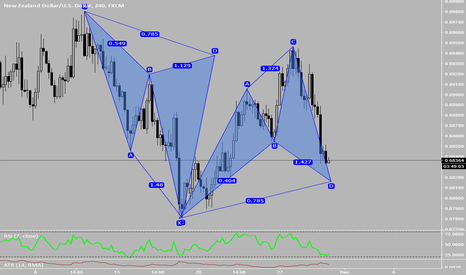 NZDUSD: Potential Back to Back Cyphers On NZDUSD