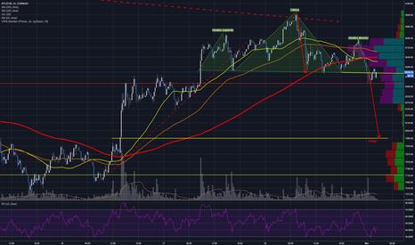 BTCEUR: H&S short term target 7990