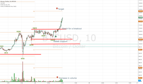 BTCUSD: Close to target will it hit??