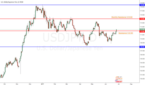 USDJPY: USDJPY Buying Opportunity