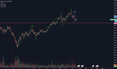 BTCUSD: Bitcoin - waves.