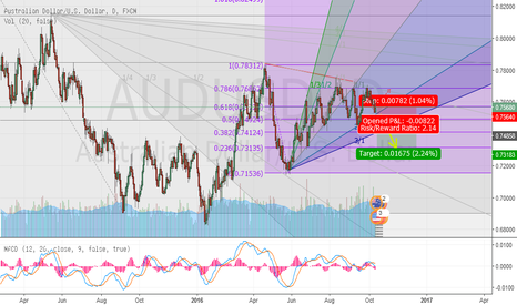 AUDUSD: Waiting to confirm the downtrend