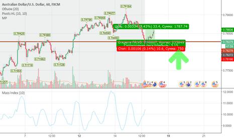 AUDUSD: AUD/USD длинная позиция на краткосрок