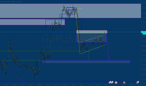 GBPUSD: nice structure
