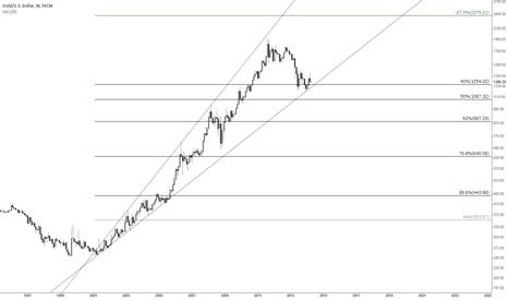 XAUUSD: Gold Monthly Rising broadening pattern