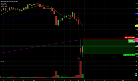 OSUR: Short At previous resistance history and 200sma daily