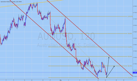 AUDUSD: AUDUSD Corrects Up (Technical Analysis for May 18, 2016)