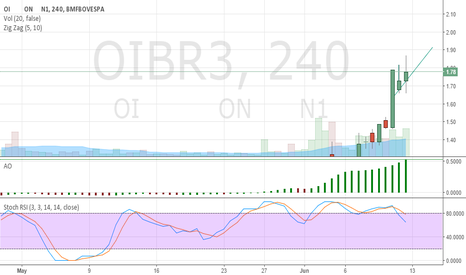 OIBR3: OI Brazil: Countdown To Restructuring