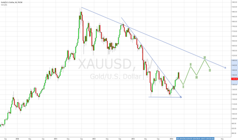 XAUUSD: Gold - uptrend until may