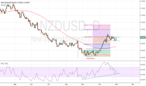 NZDUSD: daily chart for hourly pattern?