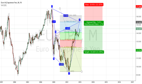 EURJPY: Cypher patter to go short  eurjpy