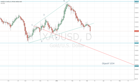 XAUUSD: Gold - Wave of wolfe, Bevel upward expansion