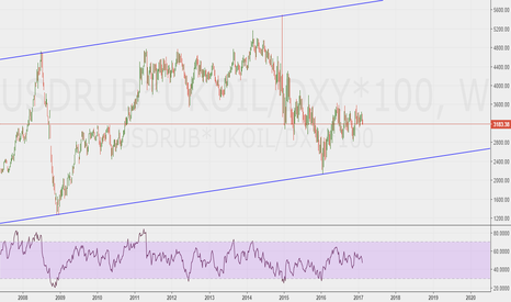 USDRUB*UKOIL/DXY*100: Ruble barrel, DXY adjusted - long term projection