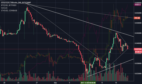 ETHBTC: What is Ethereum doing ??