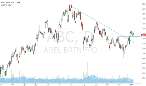 ABC: Buy