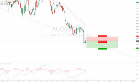 AUDUSD: AUDUSD Short - Reversal off long term trend