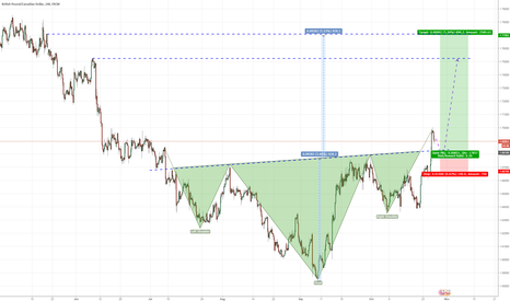 GBPCAD: LONG: Awaiting confirmation of SHS