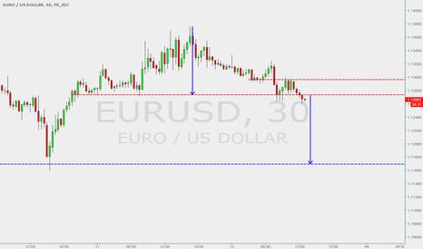 EURUSD: EURUSD - H&S