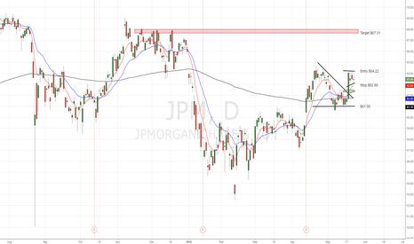 "JPM: JP Morgan building well after Fed ""minutes"""
