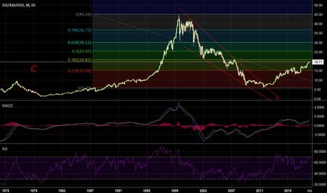 DJI/XAUUSD: dowjones vs gold. bubble or not ?