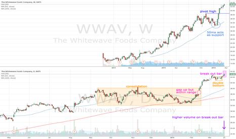WWAV: WWAV breaks and retests $40