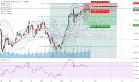 USDCAD: Rising Wedge, rejection area, $ weakness