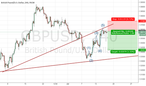 GBPUSD: GBPUSD time to sell ?