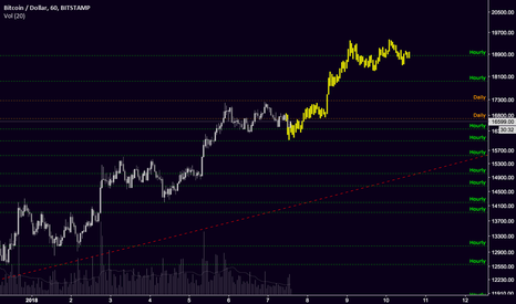 BTCUSD: Possible fractal movement for bitcoin to make it back to ATHs